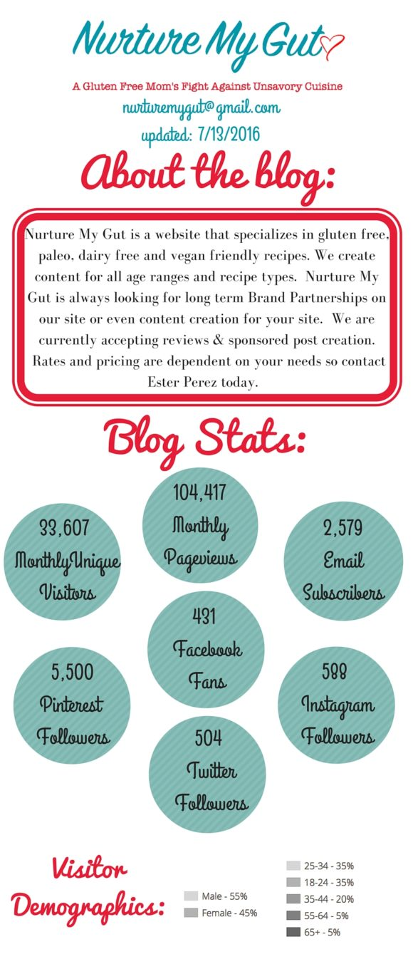 Nurture My Gut Media Kit and Site Stats