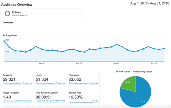 Blogging traffic and income report