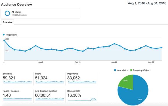 Blogging traffic and income report