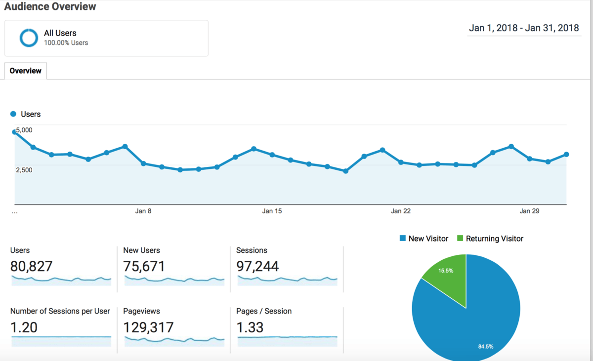 January 2018 Traffic and Income Report